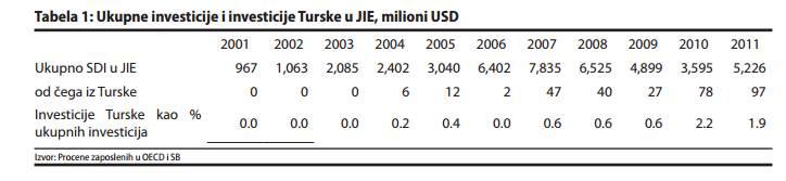 tabela 1 Turska