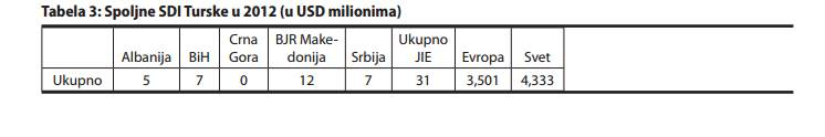 tabela 3 Turska