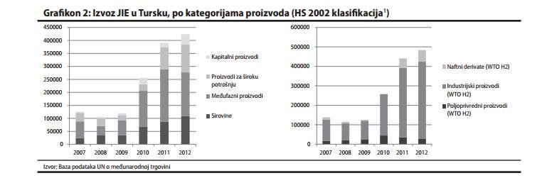 grafikon 2 Turska