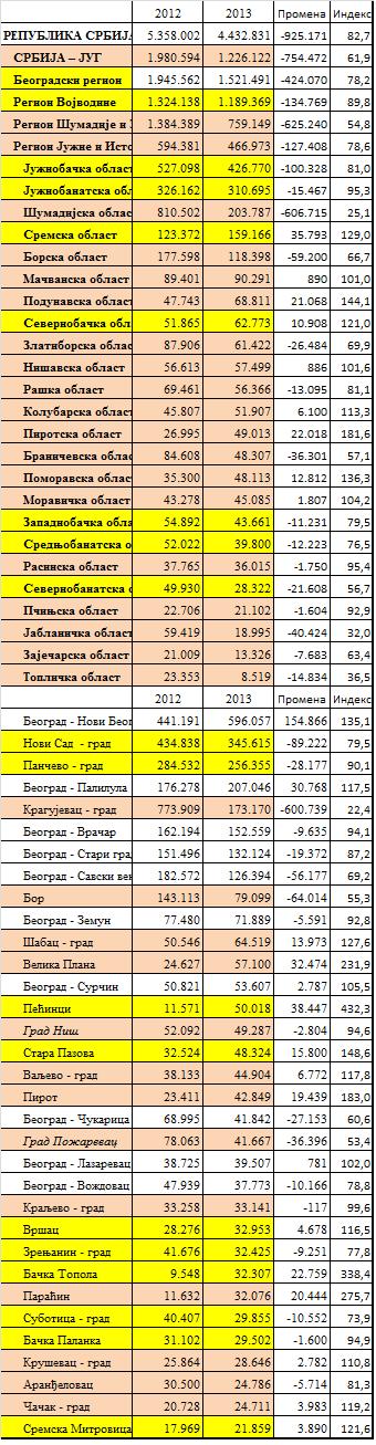 tabele investicije