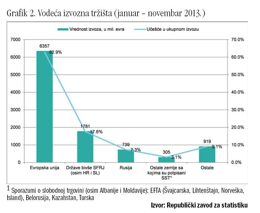 Grafik 2 Izvoz