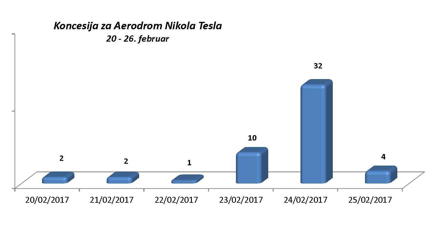 Koncesija za Aerodrom Nikola Tesla
