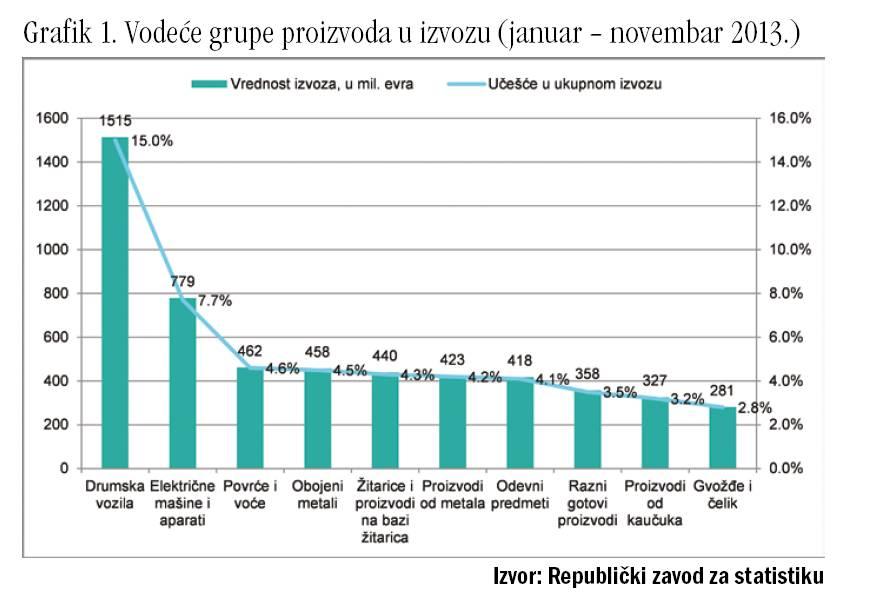 grafik 1 Izvoz