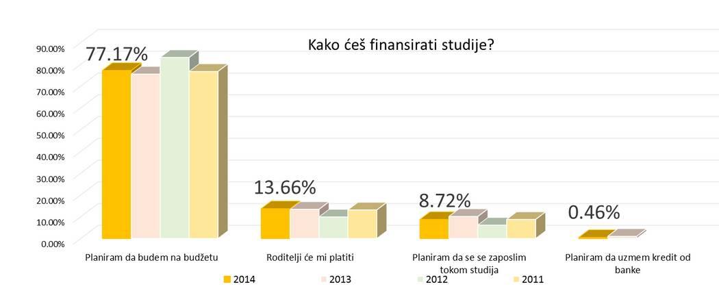 grafikon infostud