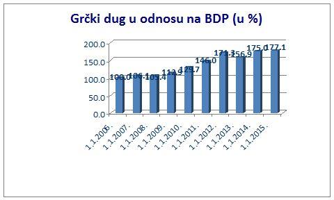 grcki dug grafika