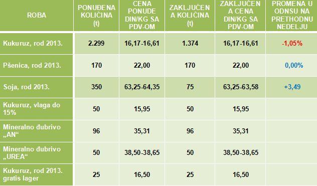 nova tabel pb
