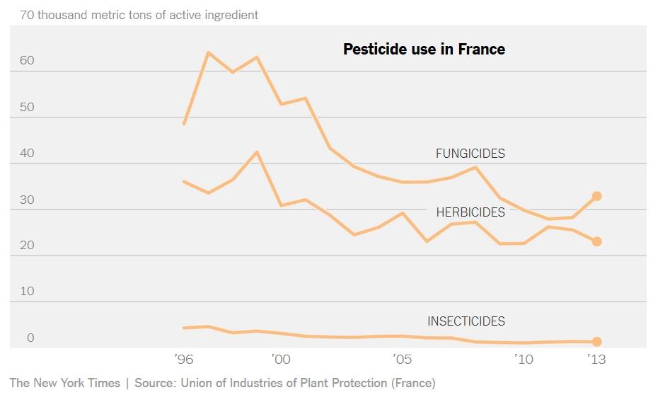 pesticidi-grafikon