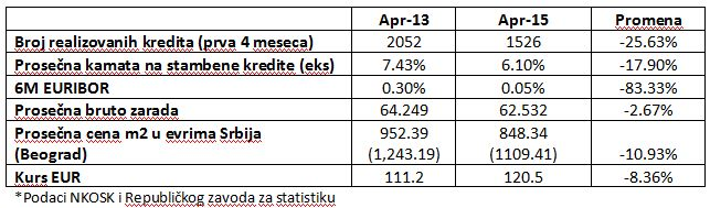 podaci o kreditima