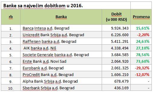 poslovanje banaka