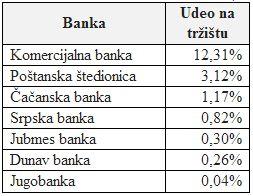 preostale banke