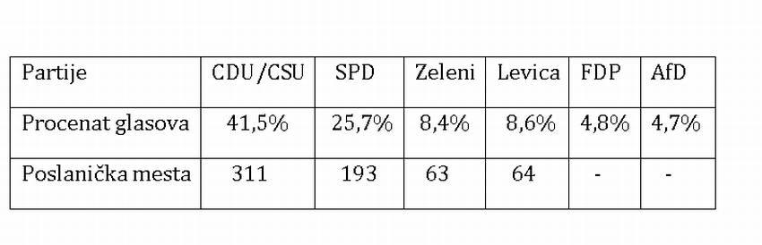 tabela za nemacke izbore